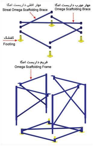 داربست اومگا مثلثی